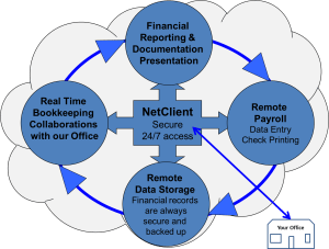 Cloud Accounting Technology Image