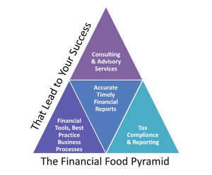 Restaurant Accounting - Financial Food Pyramid Image