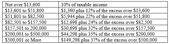 2018_Tax_Rate_Table_Head_of_Household
